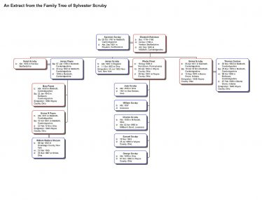 An extract from the family tree of Sylvester Scruby