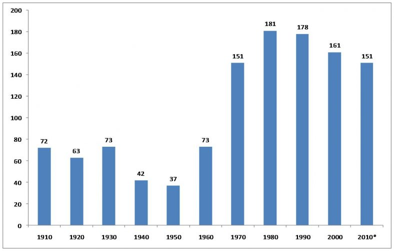 The figures represent the number of pupils on roll in September of each year | Graph created by Kathryn Betts