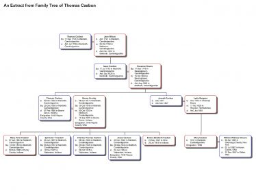 An extract from the family tree of Thomas Casbon
